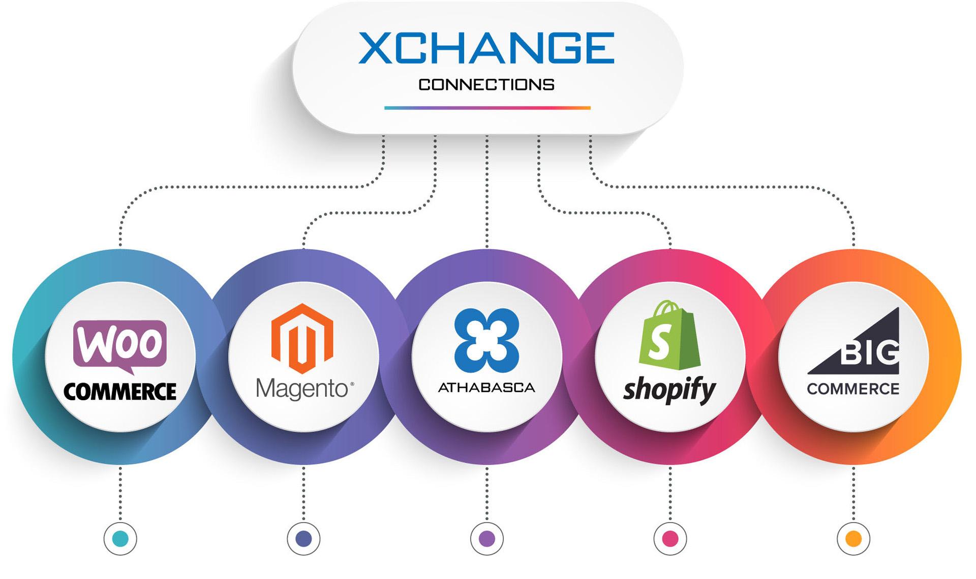 XCHANGE Market Platform